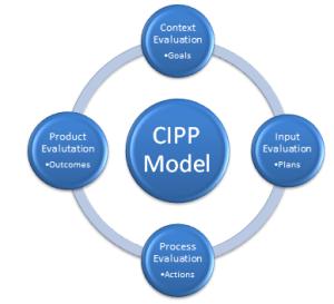 CIPP Model